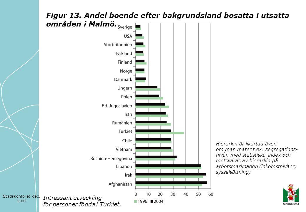 Figur 13. Andel boende efter bakgrundsland bosatta i utsatta områden i Malmö.