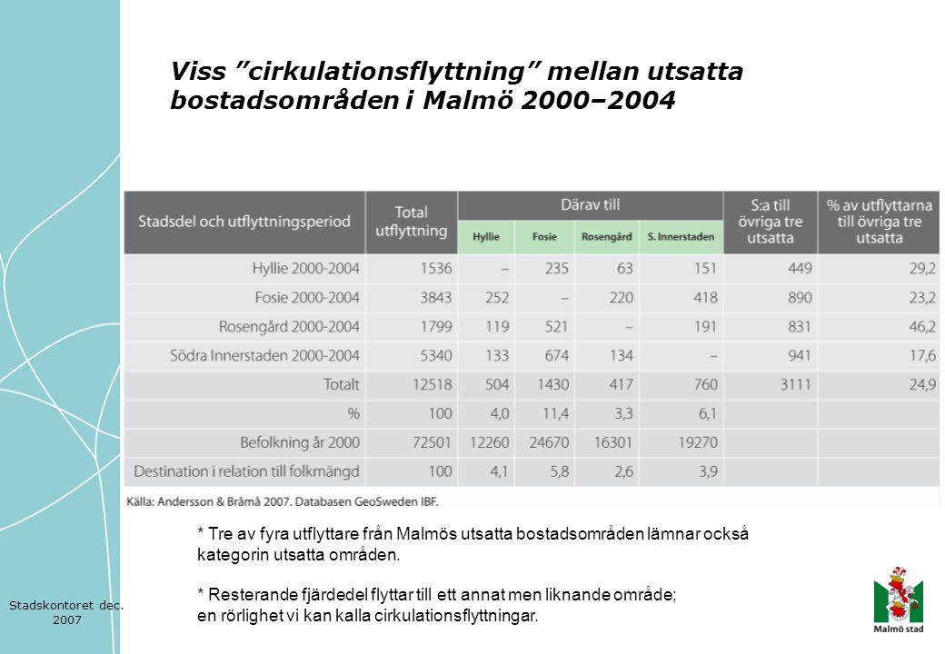 Viss cirkulationsflyttning mellan utsatta bostadsområden i Malmö 2000–2004