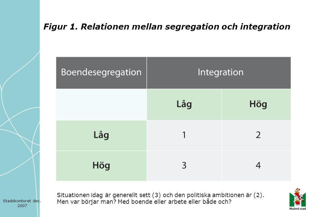 Figur 1. Relationen mellan segregation och integration