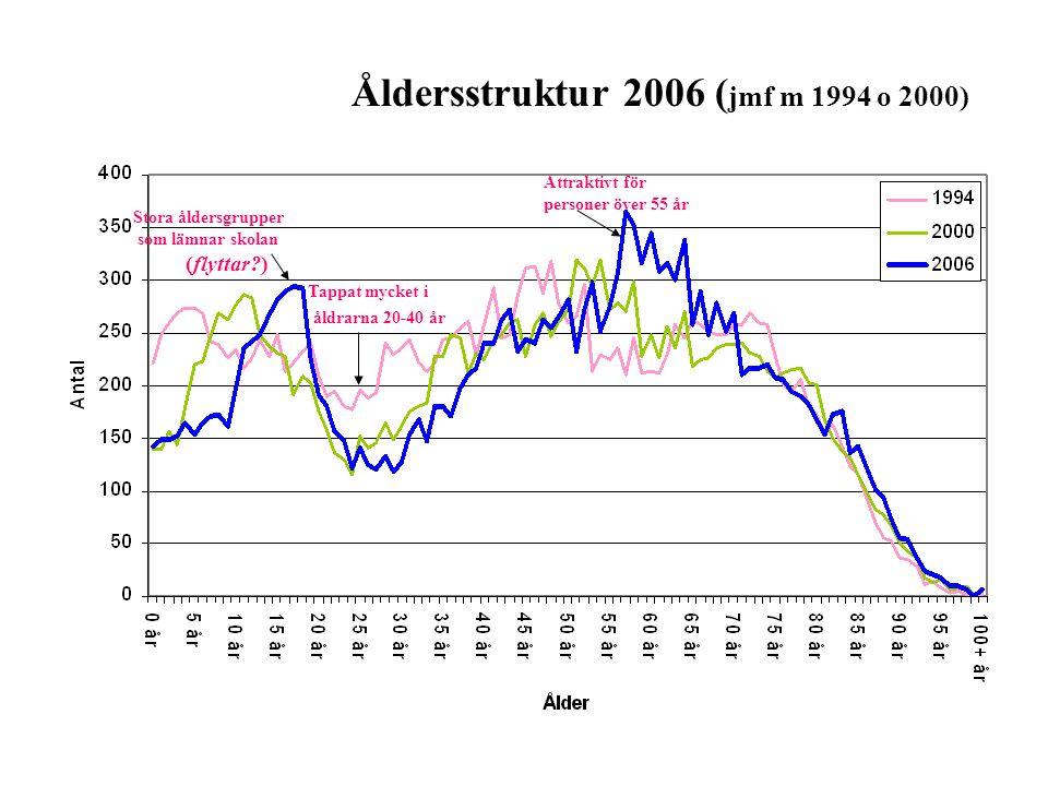 Åldersstruktur 2006 (jmf m 1994 o 2000)