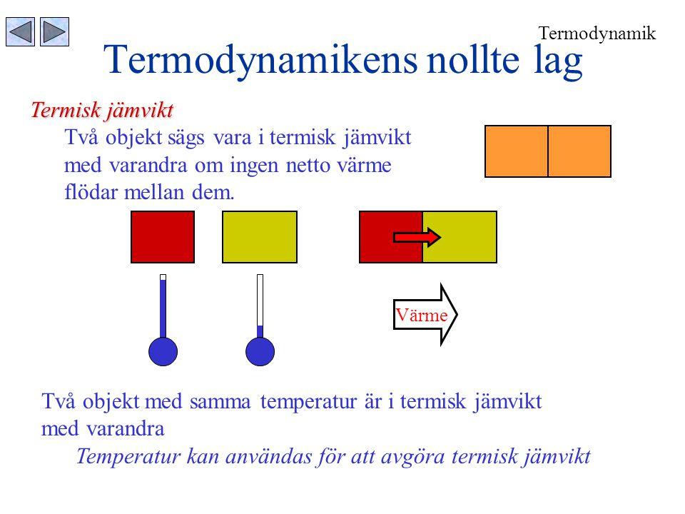 Termodynamikens nollte lag