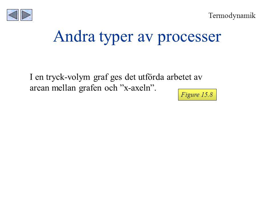 Andra typer av processer