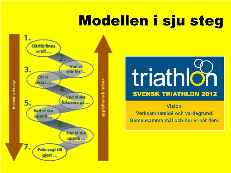 Modellen i sju steg Modellen i tillämpning – exempel från triathlonförbundet.