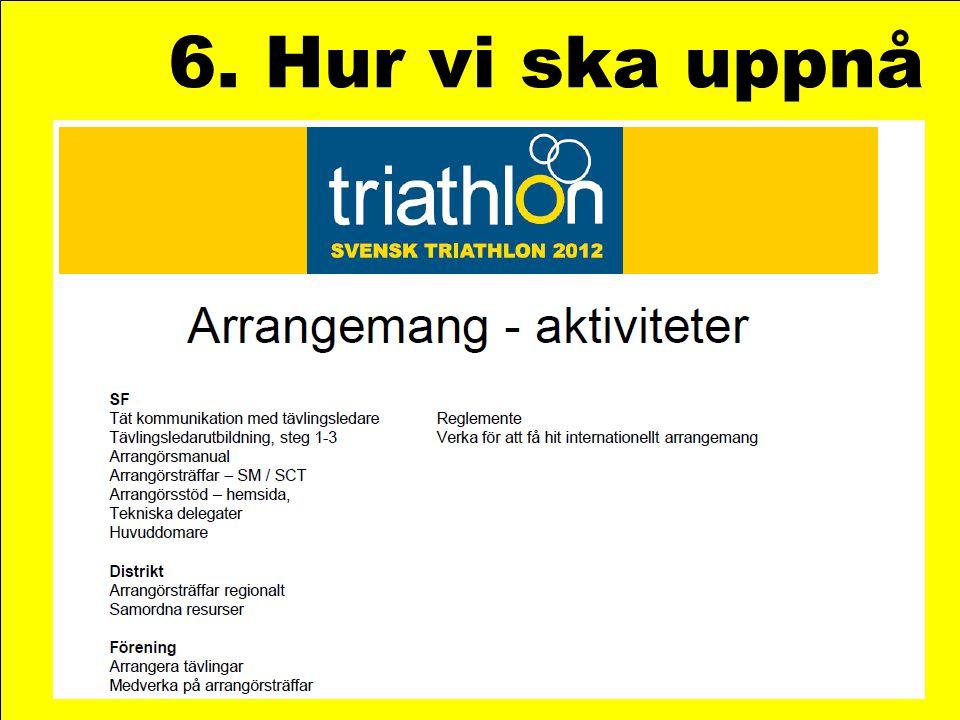 6. Hur vi ska uppnå Modellen i tillämpning – exempel från triathlonförbundet.