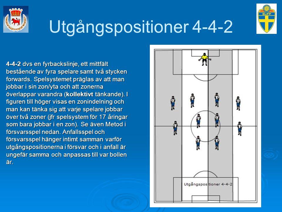 Utgångspositioner 4-4-2