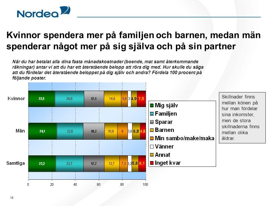 Kvinnor spendera mer på familjen och barnen, medan män spenderar något mer på sig själva och på sin partner