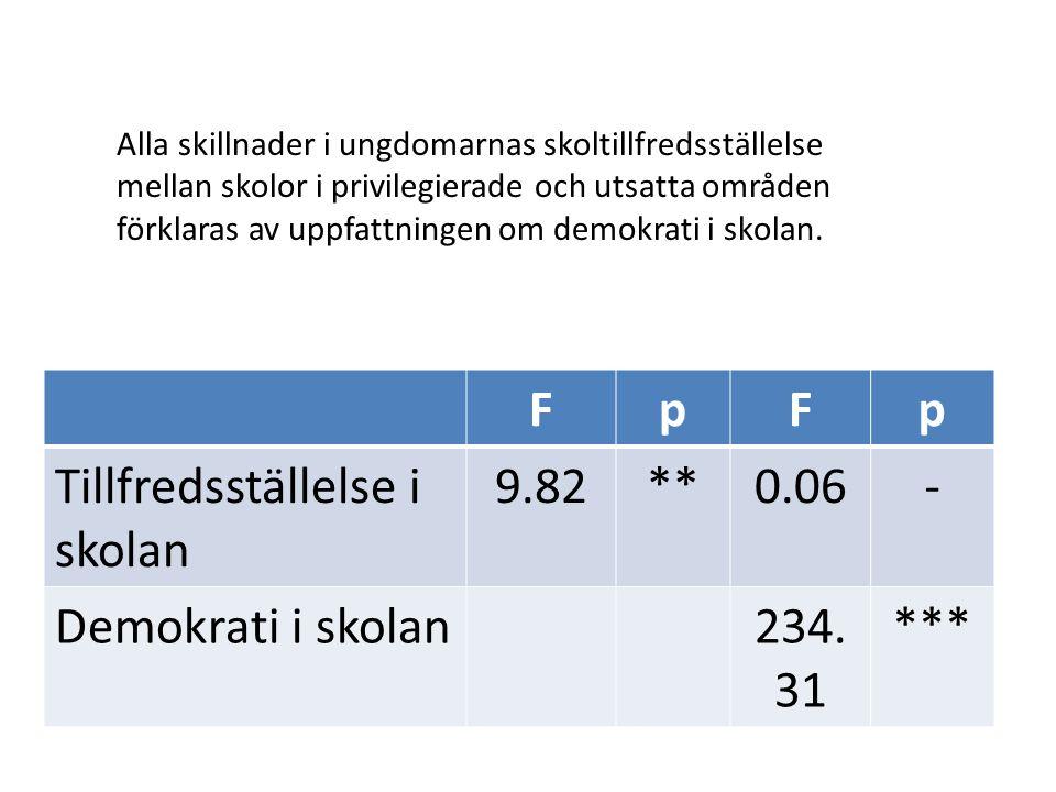 Tillfredsställelse i skolan 9.82 ** 0.06 - Demokrati i skolan 234.31
