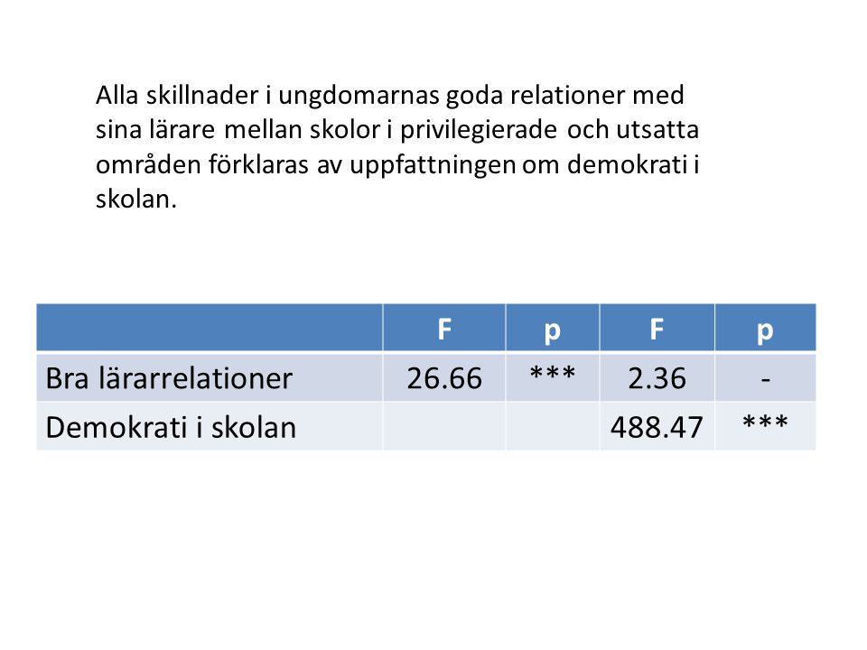 F p Bra lärarrelationer 26.66 *** 2.36 - Demokrati i skolan 488.47