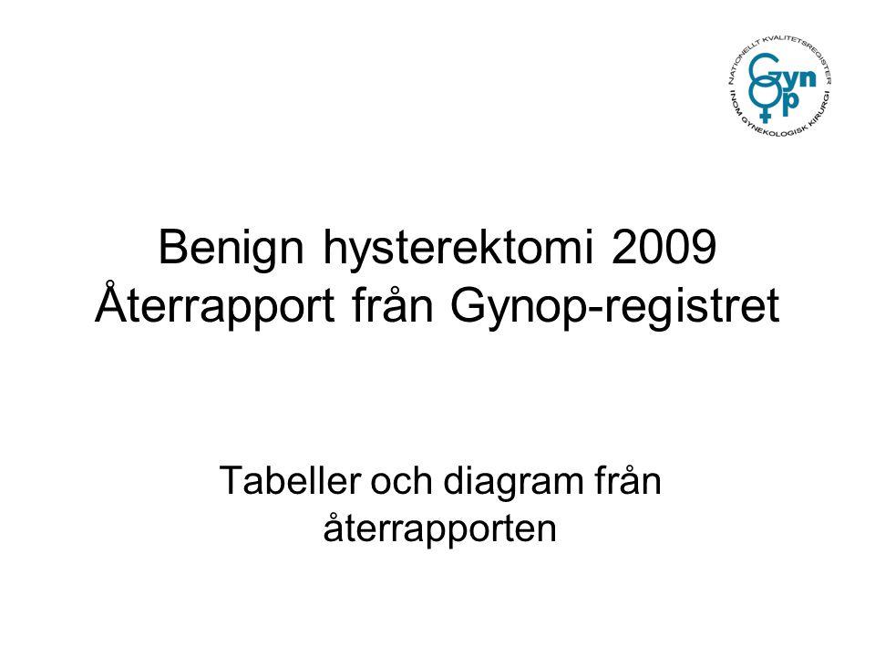 Benign hysterektomi 2009 Återrapport från Gynop-registret