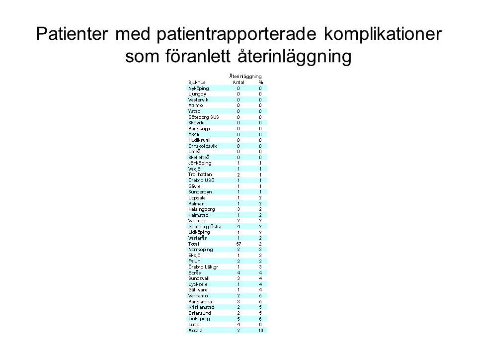 Patienter med patientrapporterade komplikationer som föranlett återinläggning