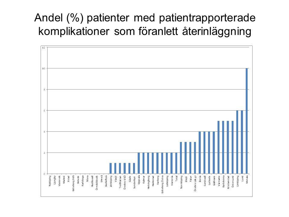 Andel (%) patienter med patientrapporterade komplikationer som föranlett återinläggning