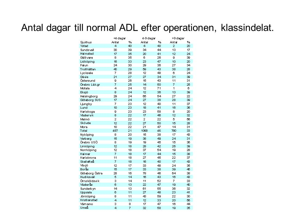 Antal dagar till normal ADL efter operationen, klassindelat.