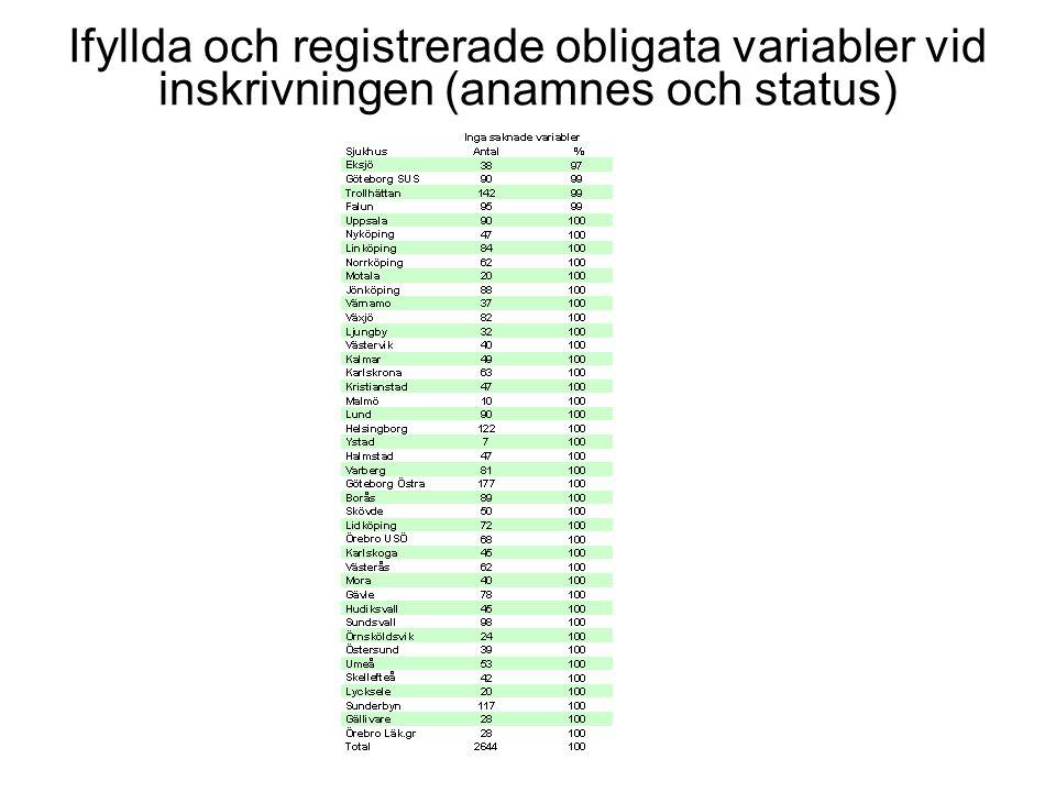 Ifyllda och registrerade obligata variabler vid inskrivningen (anamnes och status)