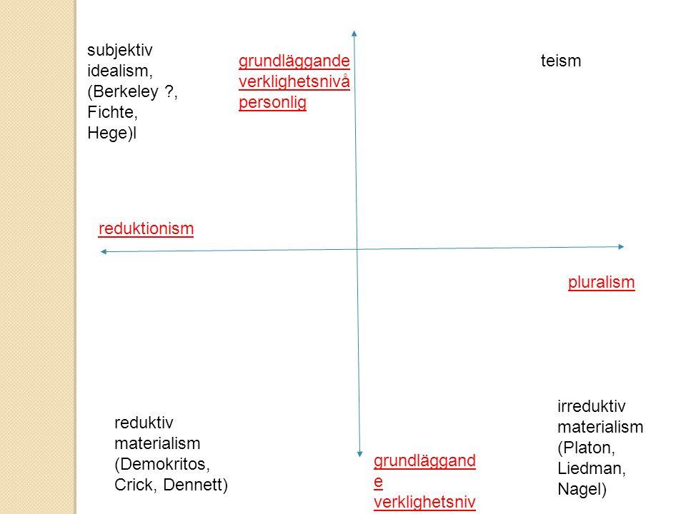 subjektiv idealism, (Berkeley , Fichte, Hege)l. grundläggande. verklighetsnivå. personlig. teism.