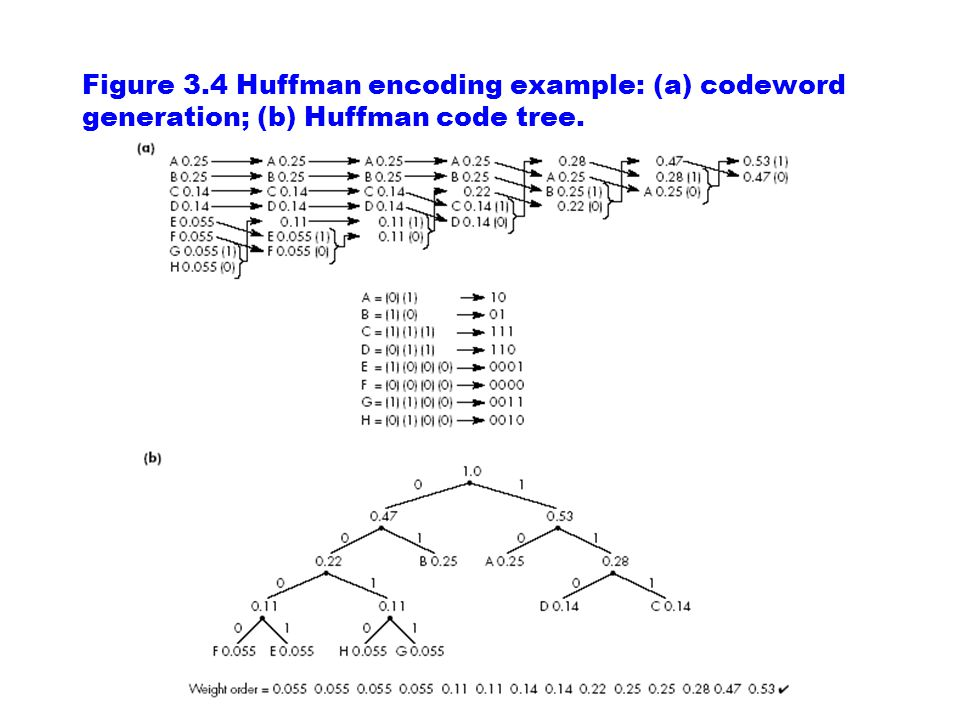 Figure 3.4 Huffman encoding example: (a) codeword generation; (b) Huffman code tree.