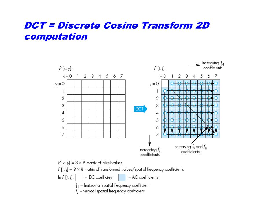 DCT = Discrete Cosine Transform 2D computation