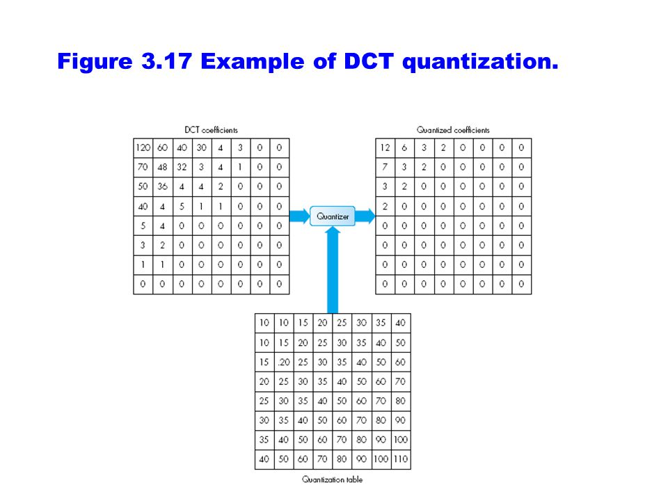 Figure 3.17 Example of DCT quantization.