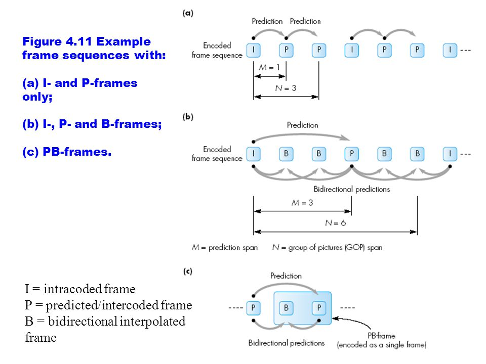 I = intracoded frame P = predicted/intercoded frame