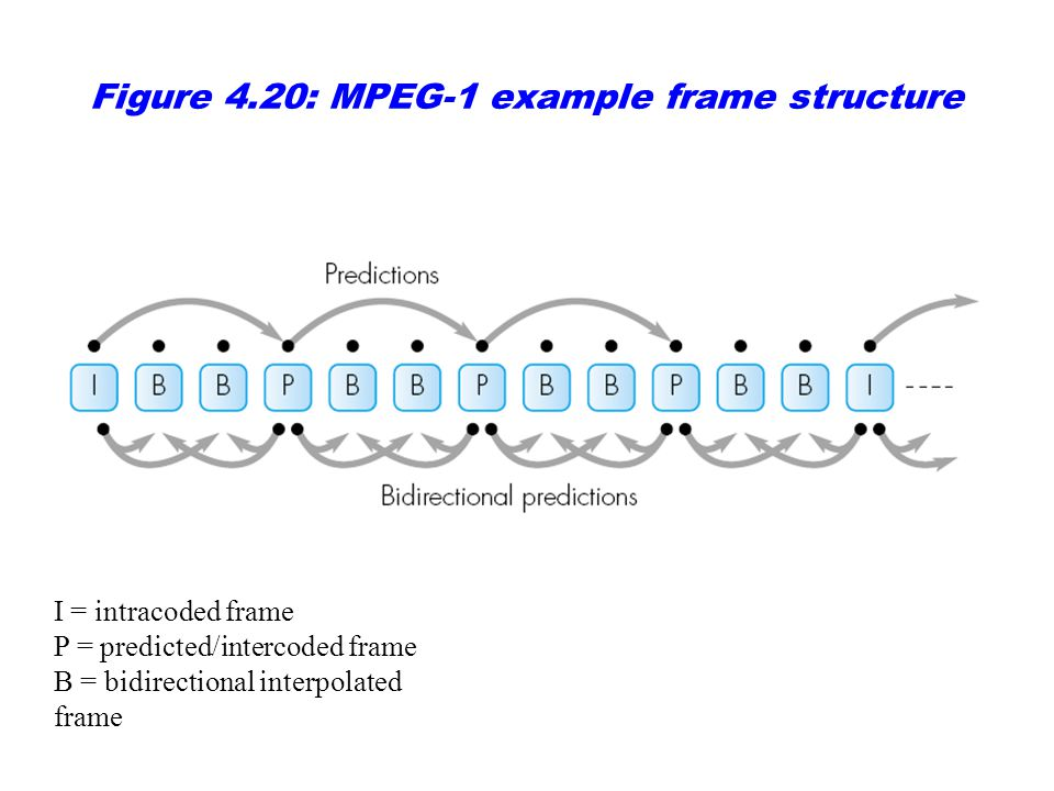 Figure 4.20: MPEG-1 example frame structure