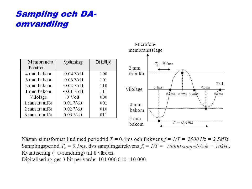 Sampling och DA-omvandling