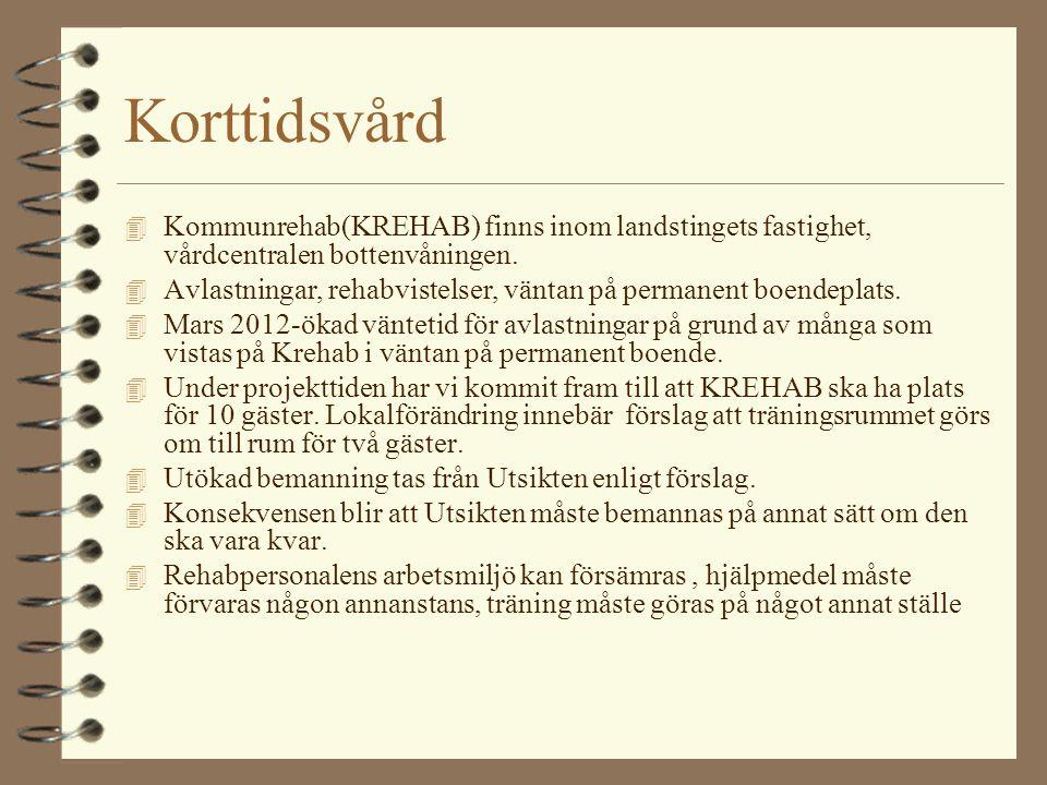 Korttidsvård Kommunrehab(KREHAB) finns inom landstingets fastighet, vårdcentralen bottenvåningen.