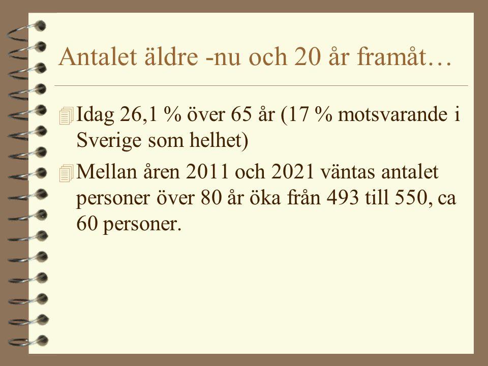 Antalet äldre -nu och 20 år framåt…