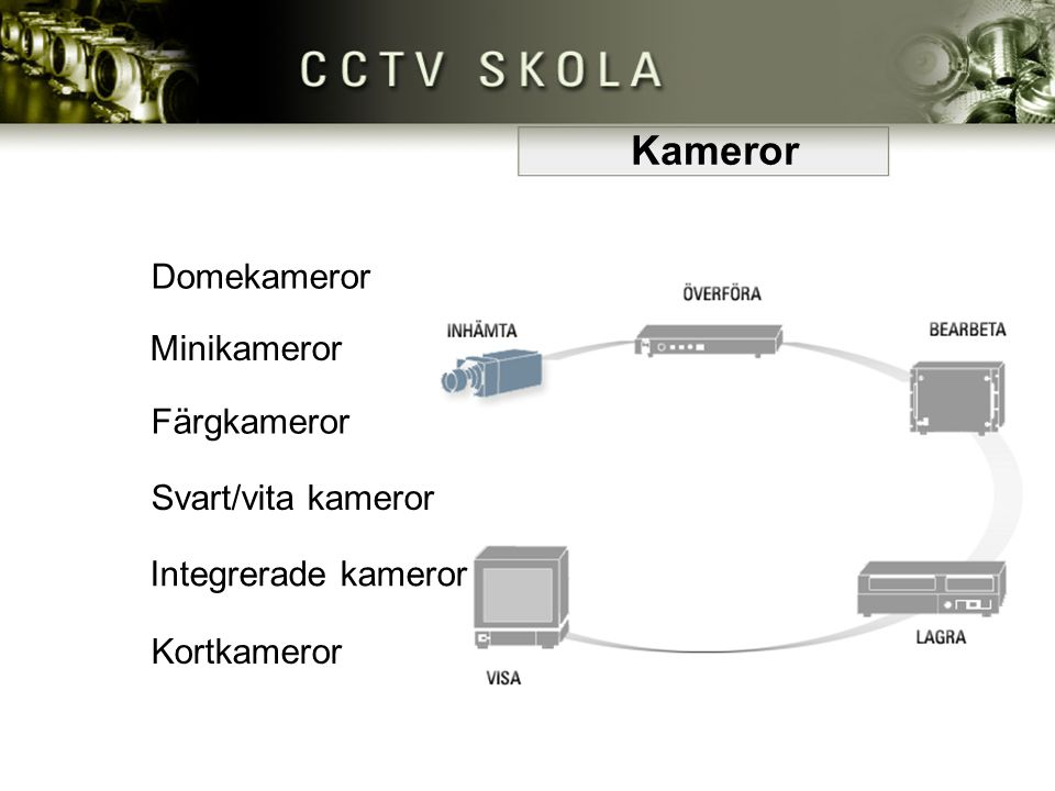 Kameror Domekameror Minikameror Färgkameror Svart/vita kameror