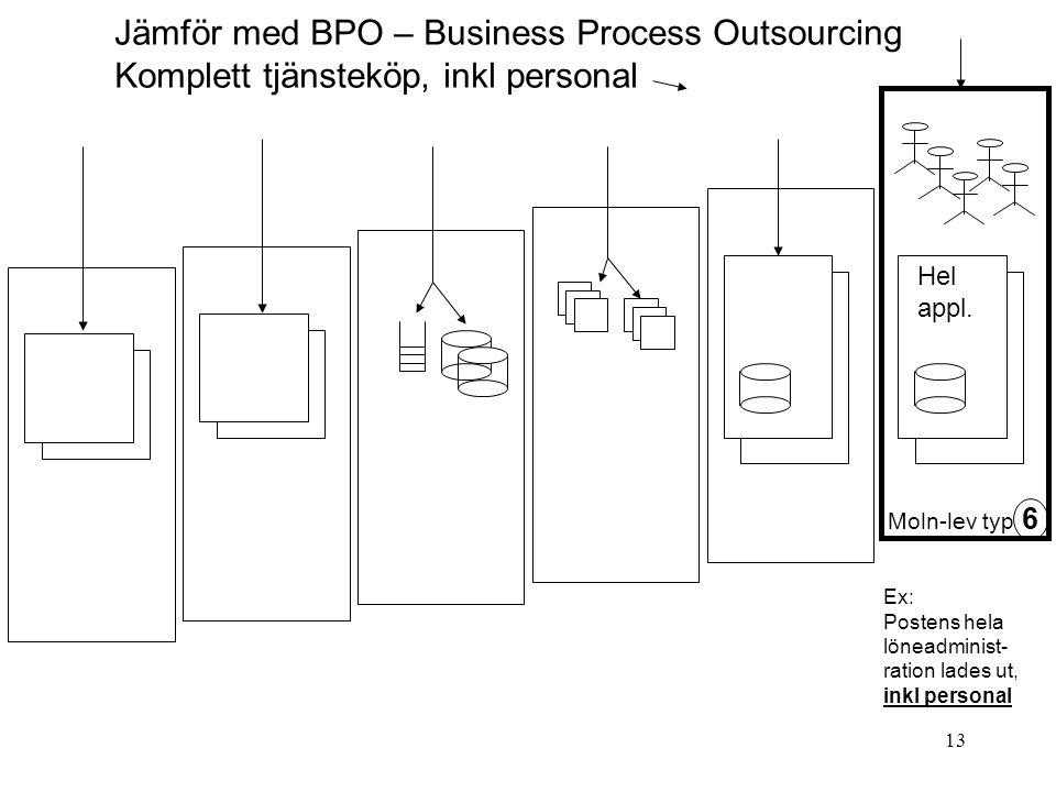 Jämför med BPO – Business Process Outsourcing Komplett tjänsteköp, inkl personal