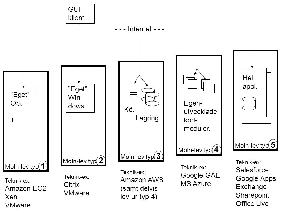 Egen- utvecklade kod-moduler. Eget OS.
