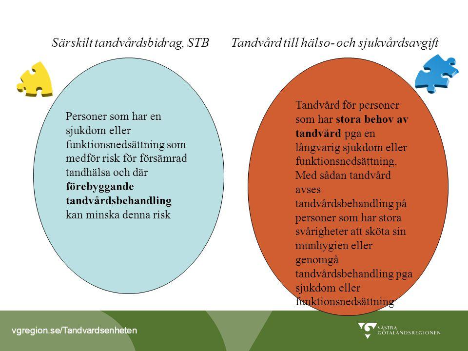 Särskilt tandvårdsbidrag, STB Tandvård till hälso- och sjukvårdsavgift