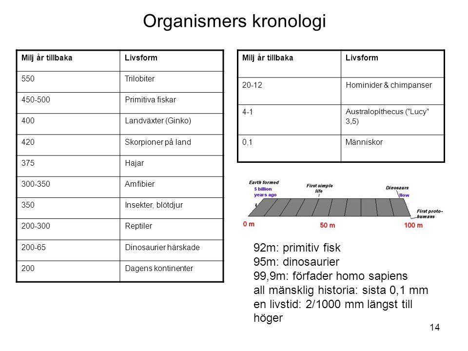 Organismers kronologi