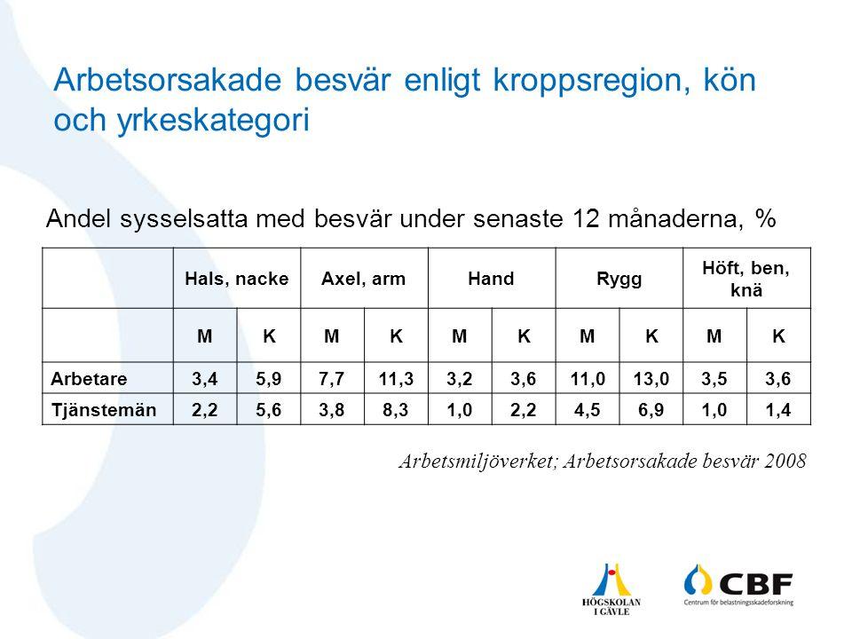 Arbetsorsakade besvär enligt kroppsregion, kön och yrkeskategori