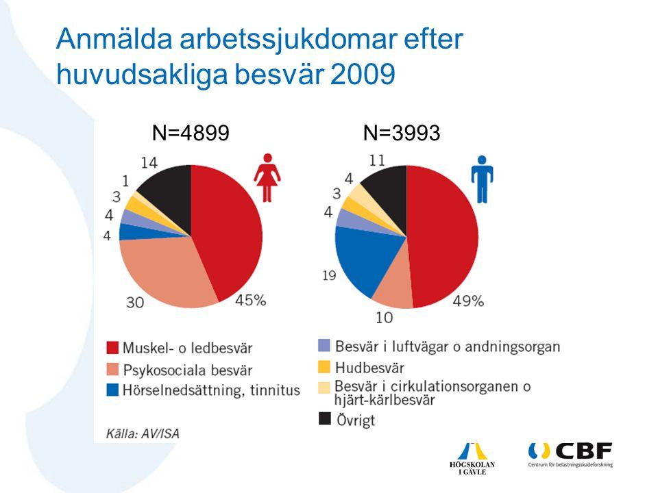 Anmälda arbetssjukdomar efter huvudsakliga besvär 2009