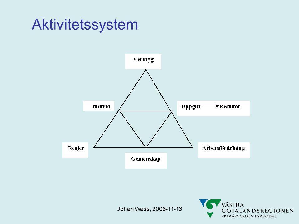 Aktivitetssystem Johan Wass, 2008-11-13