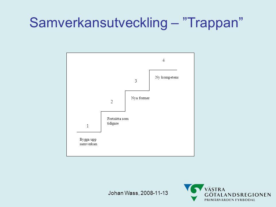 Samverkansutveckling – Trappan