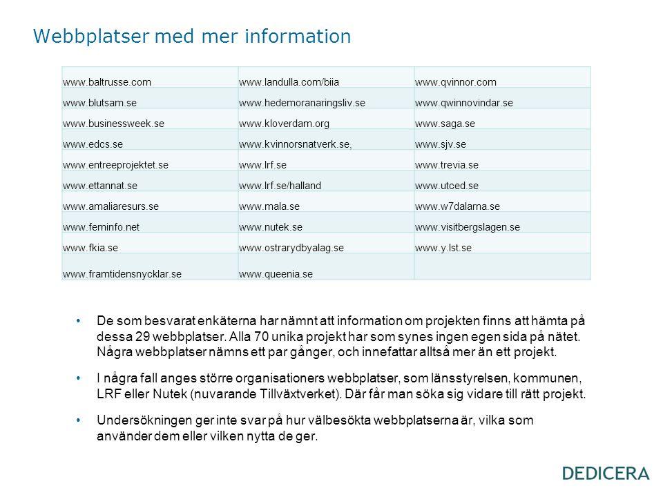 Webbplatser med mer information