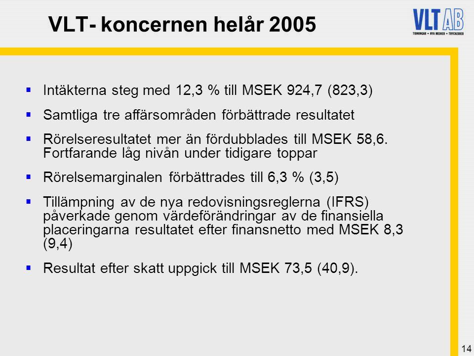 VLT- koncernen helår 2005 Intäkterna steg med 12,3 % till MSEK 924,7 (823,3) Samtliga tre affärsområden förbättrade resultatet.
