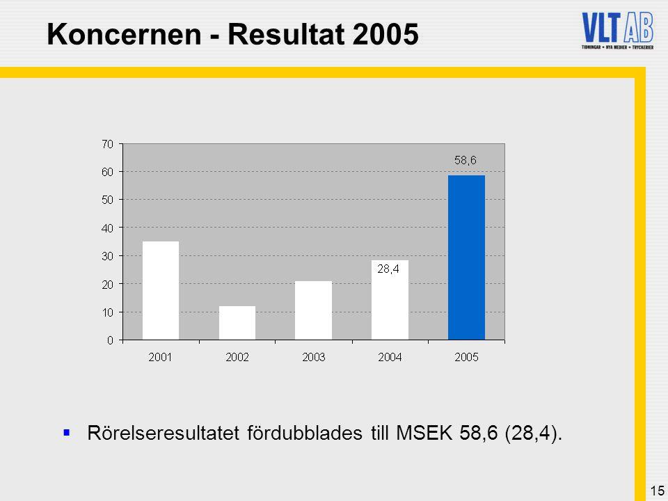 Koncernen - Resultat 2005 Rörelseresultatet fördubblades till MSEK 58,6 (28,4).