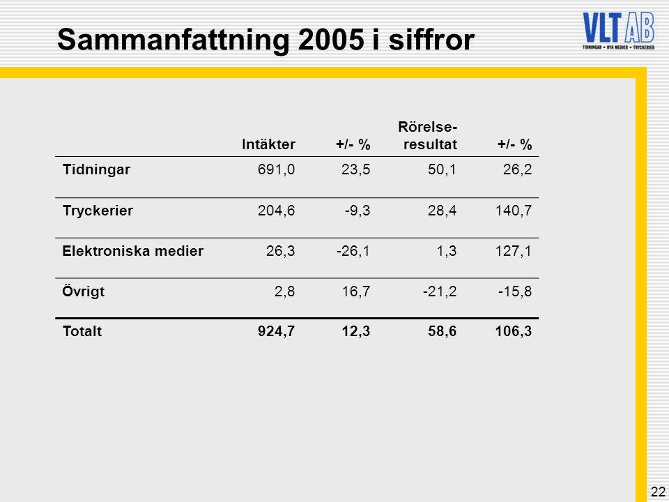 Sammanfattning 2005 i siffror