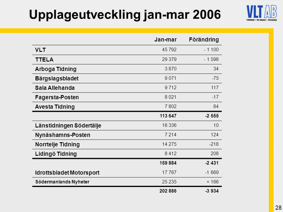 Upplageutveckling jan-mar 2006