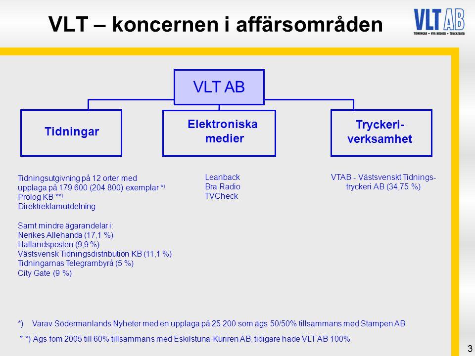 VLT – koncernen i affärsområden
