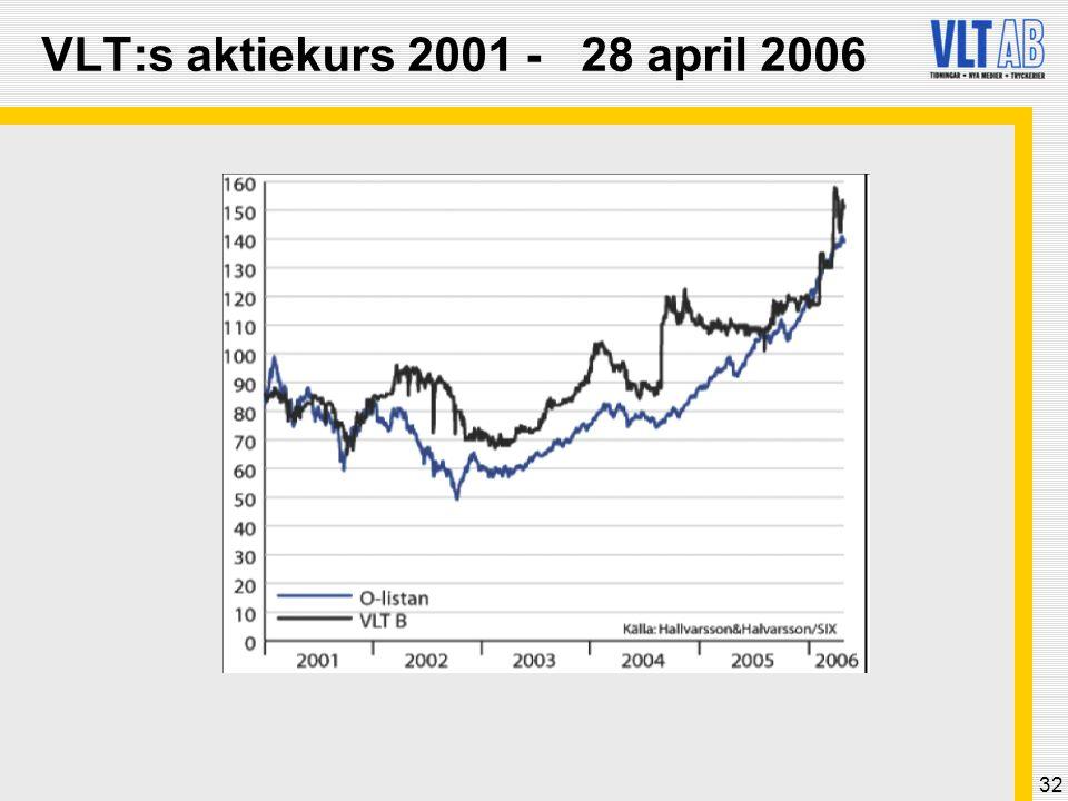 VLT:s aktiekurs 2001 - 28 april 2006