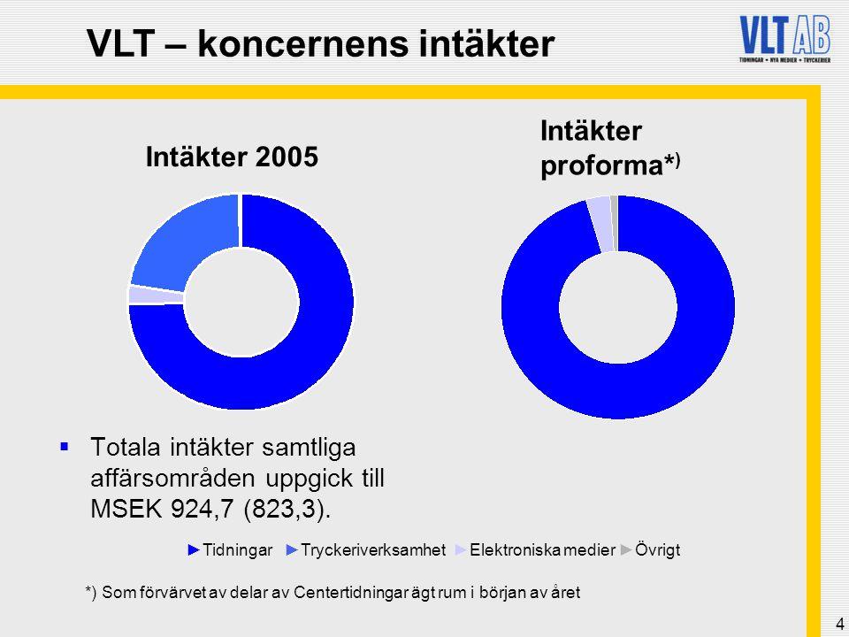 VLT – koncernens intäkter