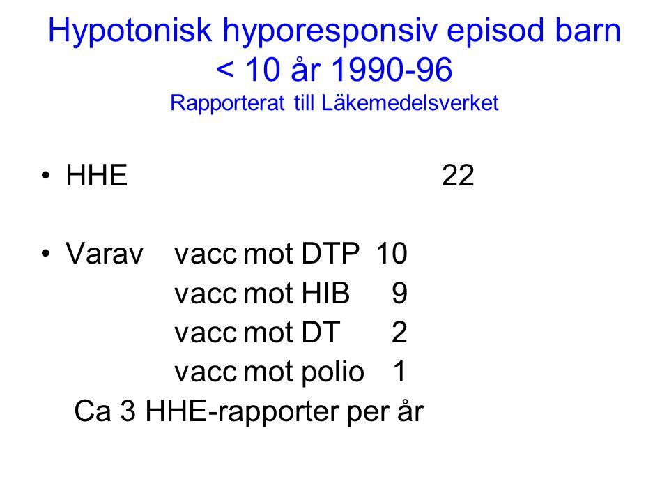 Hypotonisk hyporesponsiv episod barn < 10 år 1990-96 Rapporterat till Läkemedelsverket