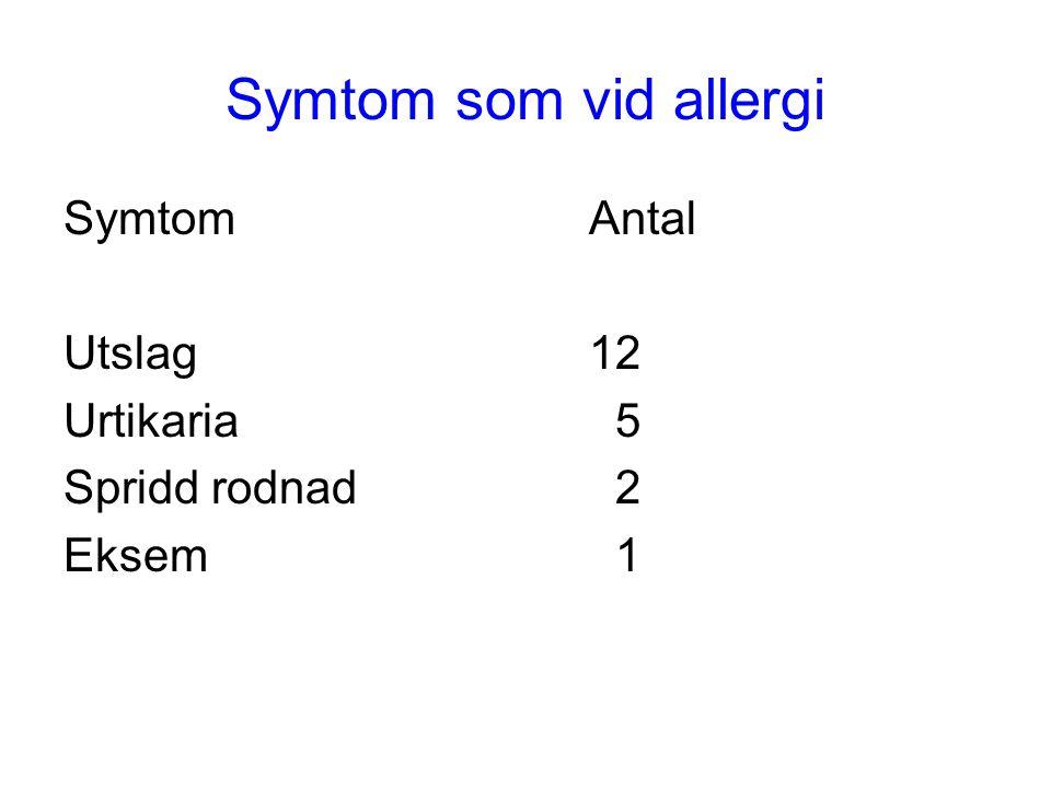 Symtom som vid allergi Symtom Antal Utslag 12 Urtikaria 5