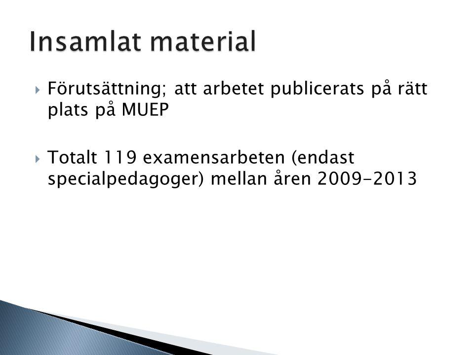 Insamlat material Förutsättning; att arbetet publicerats på rätt plats på MUEP.