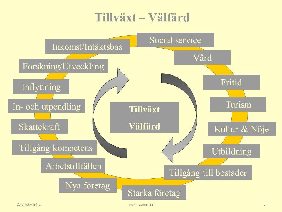 Tillväxt – Välfärd Social service Inkomst/Intäktsbas Vård