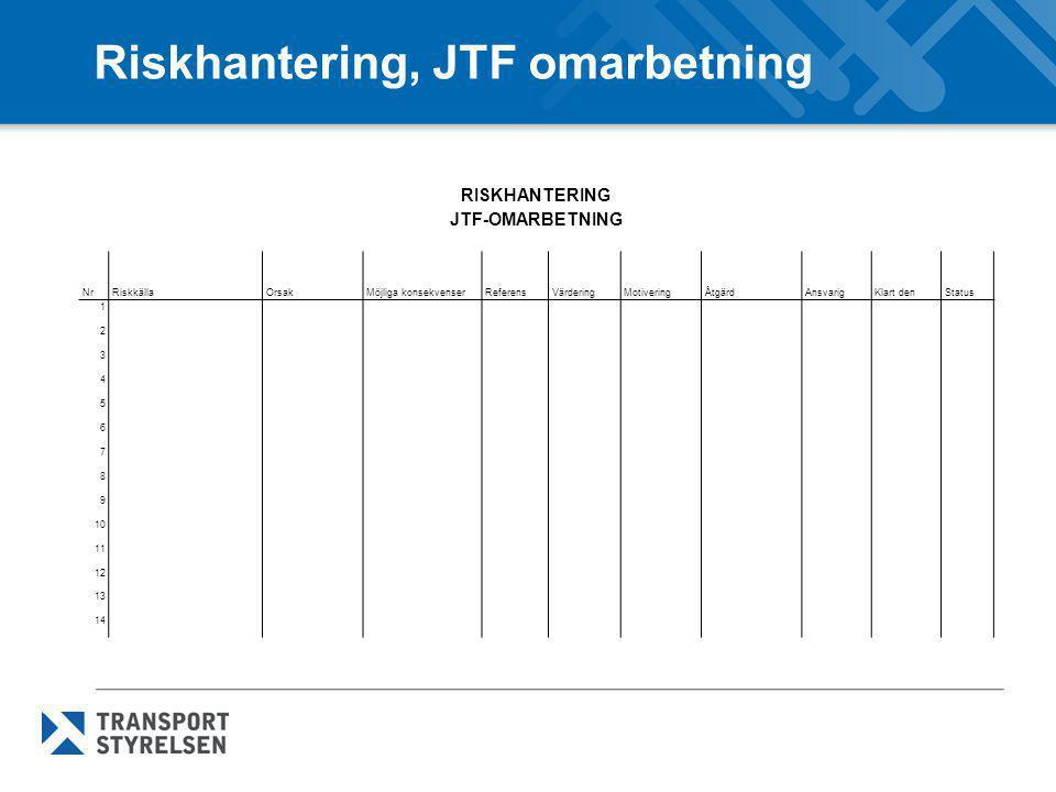 Riskhantering, JTF omarbetning