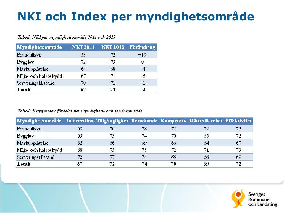 NKI och Index per myndighetsområde