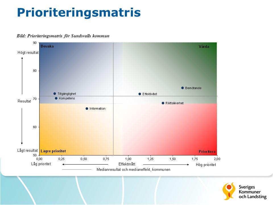 Prioriteringsmatris Bild: Prioriteringsmatris för Sundsvalls kommun